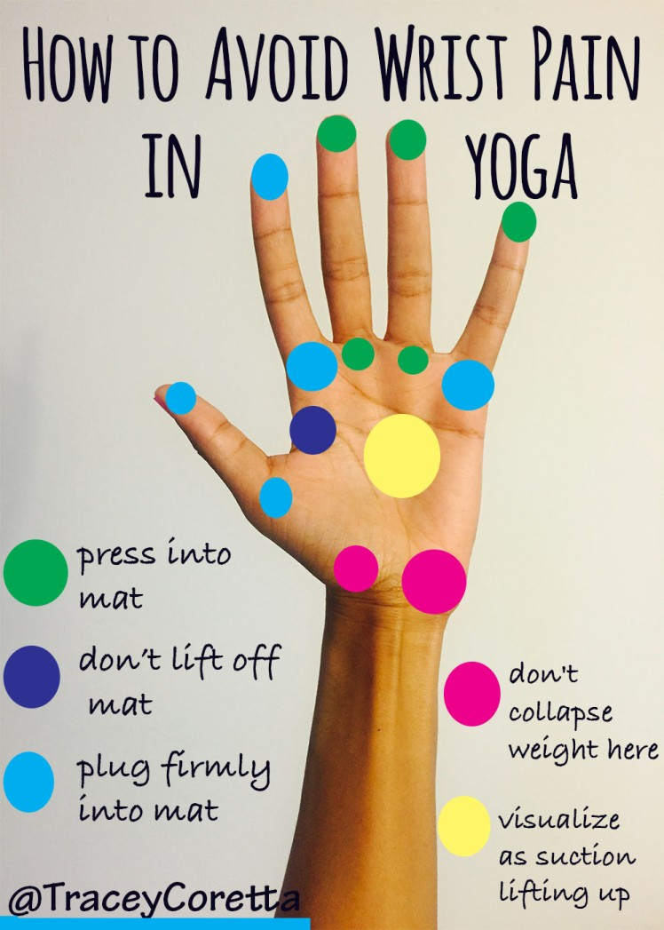 Avoid Wrist Pain In Adho Mukha Svanasana The Prana Garden